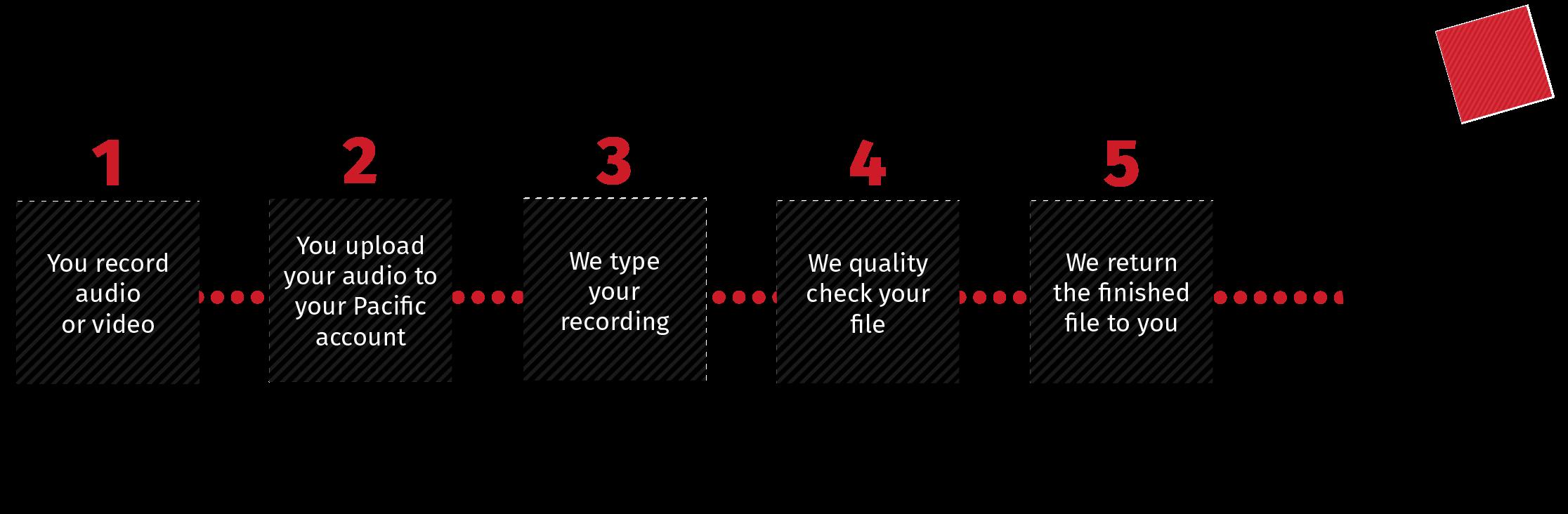 Transcription Process Infographic